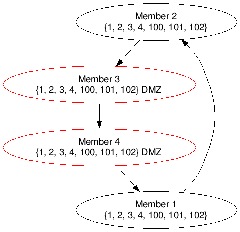 Cluster topology prior to any changes