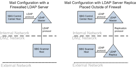 Mail configuration example for a firewalled server